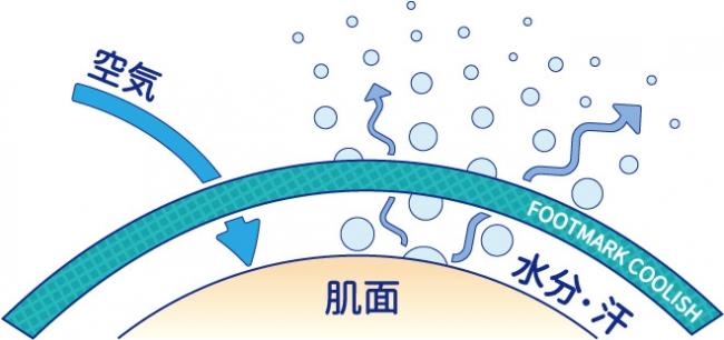 フットマークイメージ